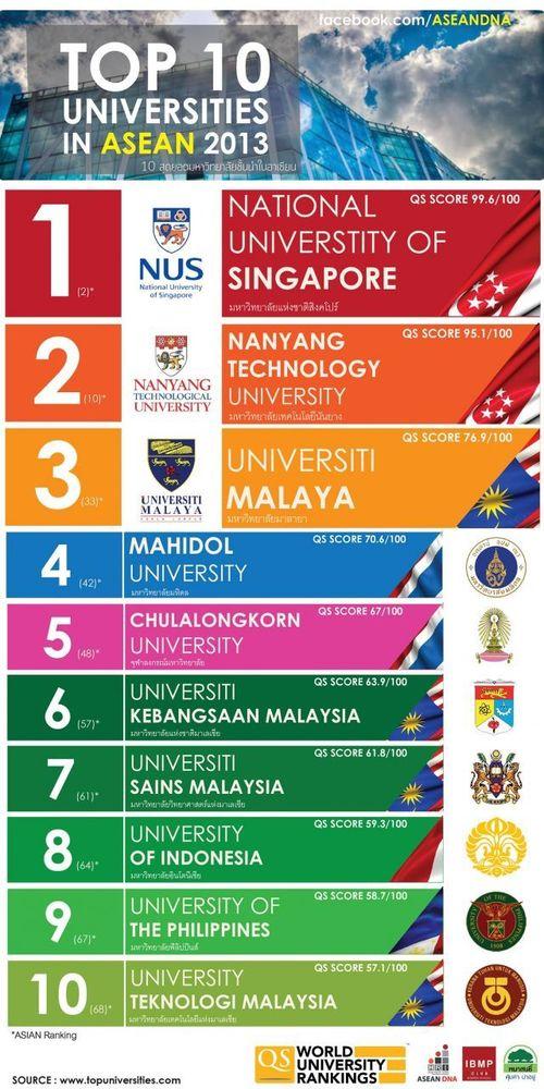 Fakta tentang universitas terbaik