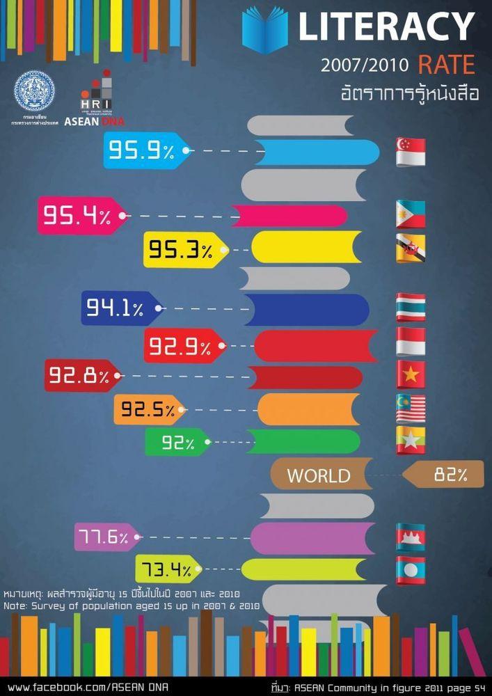Tingkat Literasi ASEAN