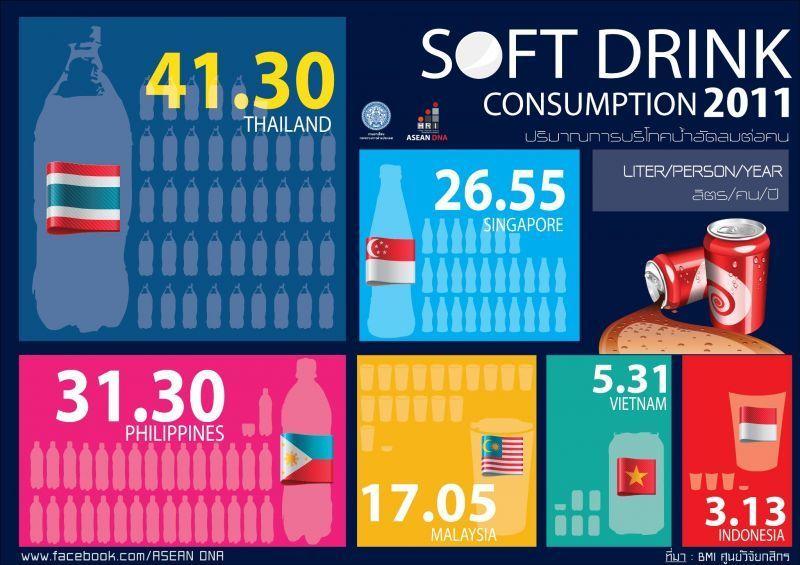Fakta tentang konsumsi soft drink