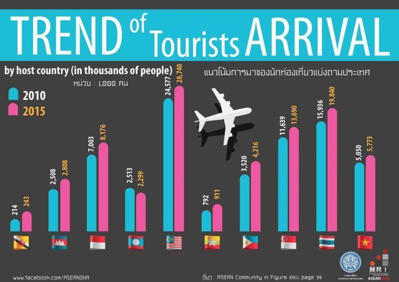 Fakta tentang kedatangan turis