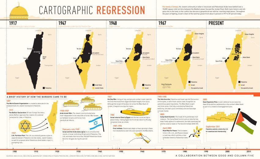 Perkembangan kepemilikan wilayah Israel