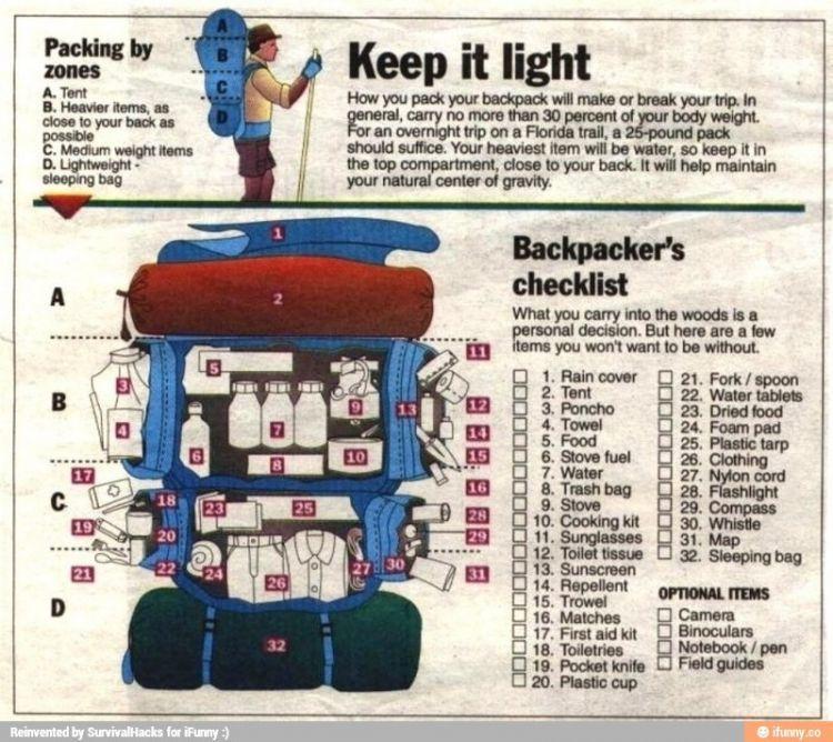 Bikin checklist perlengkapan