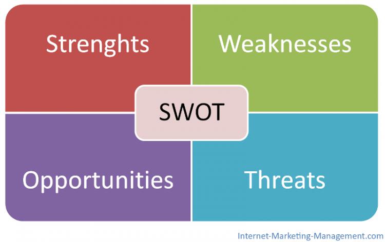 Buat analisis SWOT
