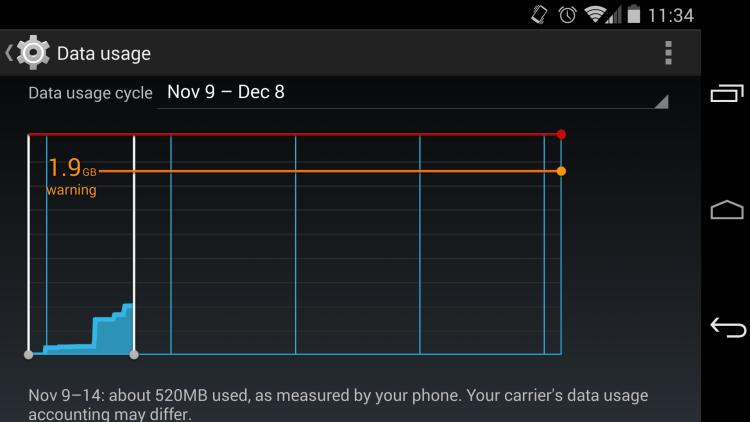 aktifkan limit data