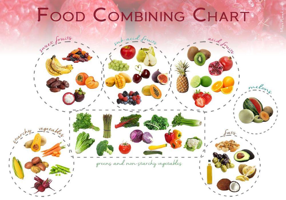 Kenalan Sama Trik Diet yang Lagi Hits, Food Combining ...