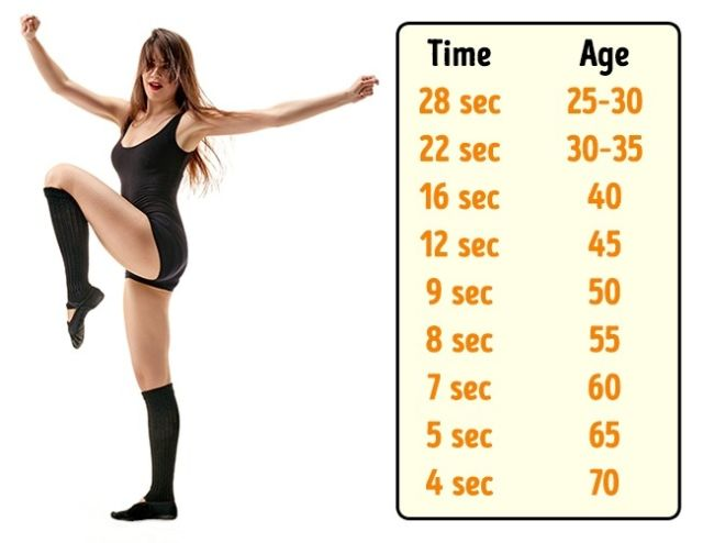 Berdiriah dengan satu kaki terangkat, dan kita akan bisa menebak umurmu berapa.