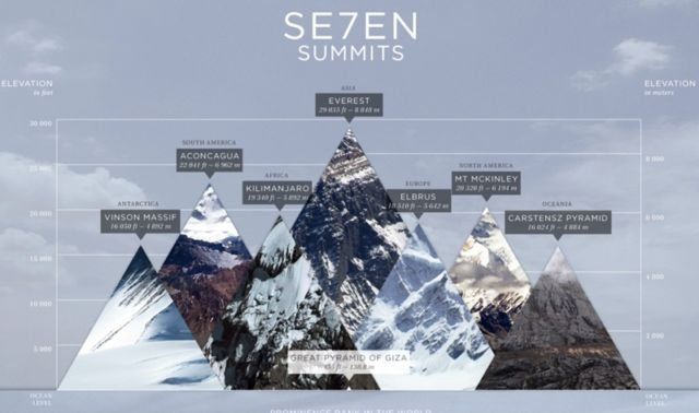 seven summits of the world