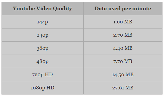 Youtube Video Quality Per Minute